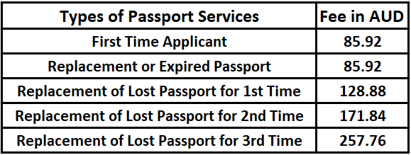 Passport Services | The Embassy of the Federal Democratic